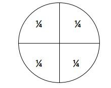 Circle divided into 4 to illustration quarters.